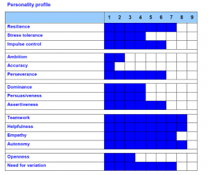 Chart showing a tested pilot's personality profile with scores from 1 to 9 for various psychological traits.